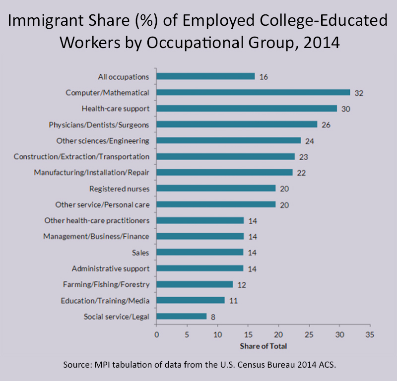 Immigrant Share (%) of Employed College-Educated Workers by Occupational Group, 2014