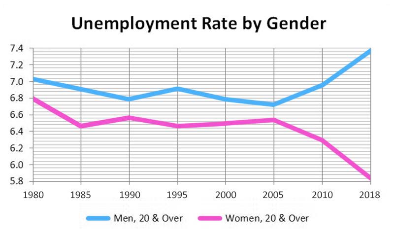 unemployment-chart-gender