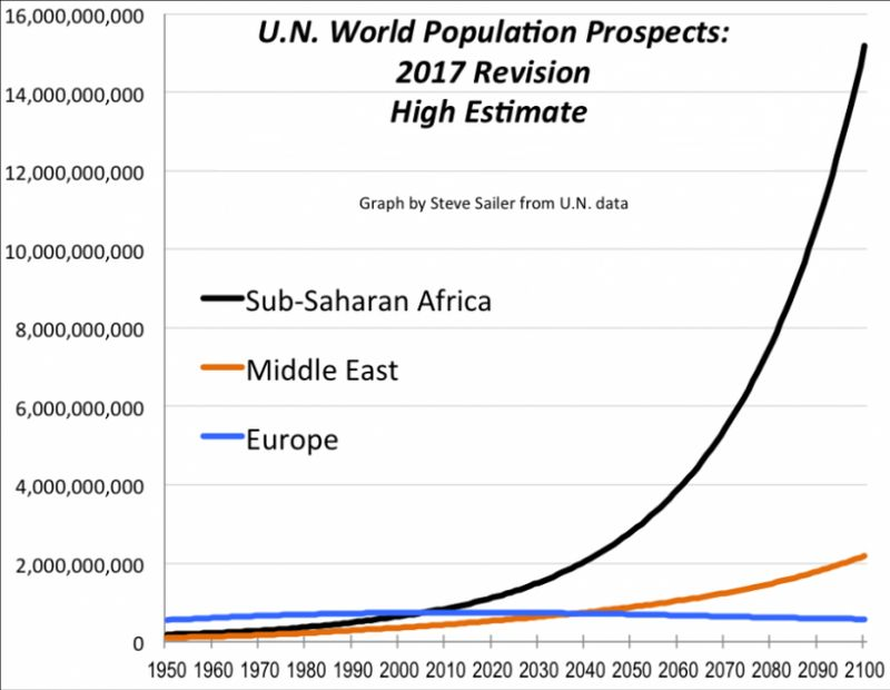 un-population-2017-high-estimate